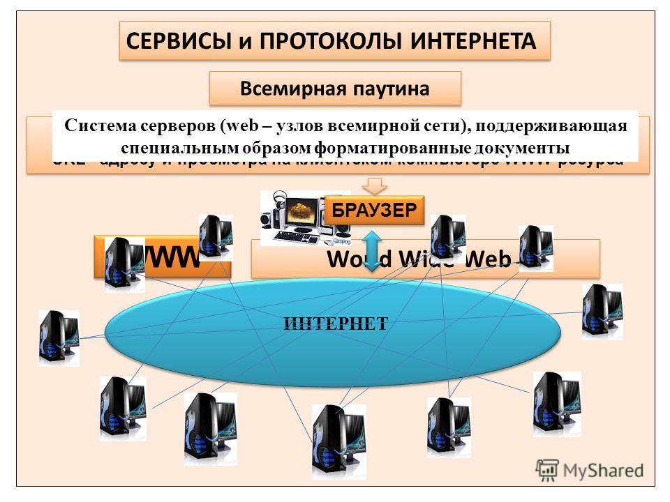 World Wide Web – Всемирная паутина ИНТЕРНЕТ Клиентская программа для поиска по URL –адресу и просмотра на клиентском компьютере WWW-ресурса Клиентская программа для поиска по URL –адресу и просмотра на клиентском компьютере WWW-ресурса Система сервер