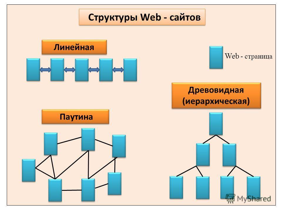 Линейная Древовидная (иерархическая) Паутина Структуры Web - сайтов Web - страница