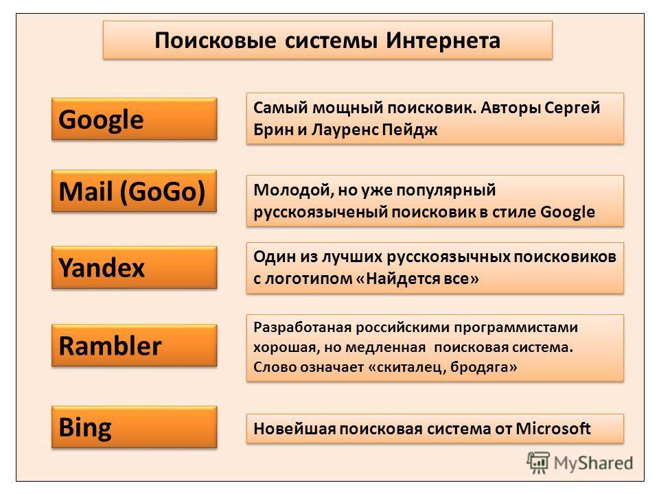 Google Yandex Mail (GoGo) Один из лучших русскоязычных поисковиков с логотипом «Найдется все» Rambler Самый мощный поисковик. Авторы Сергей Брин и Лауренс Пейдж Молодой, но уже популярный русскоязыченый поисковик в стиле Google Разработаная российски
