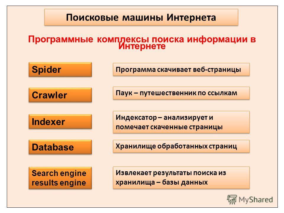 Поисковые машины Интернета Spider Indexer Crawler Индексатор – анализирует и помечает скаченные страницы Database Программа скачивает веб-страницы Паук – путешественник по ссылкам Хранилище обработанных страниц Search engine results engine Извлекает