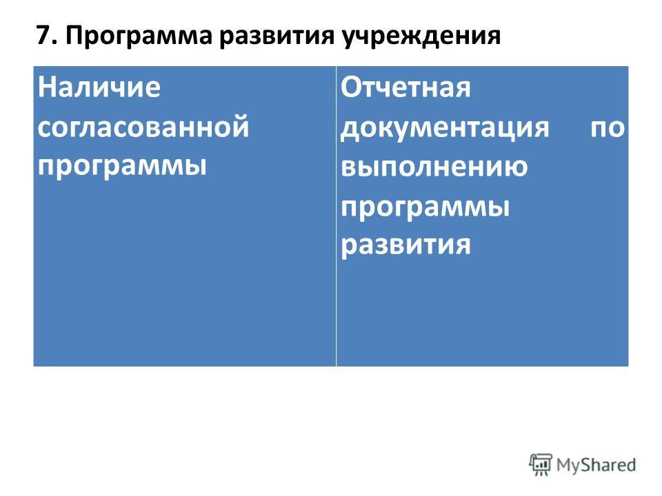7. Программа развития учреждения Наличие согласованной программы Отчетная документация по выполнению программы развития