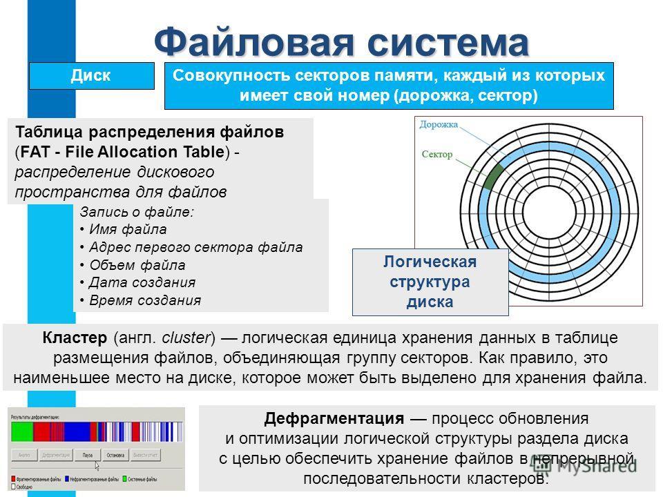 ДискСовокупность секторов памяти, каждый из которых имеет свой номер (дорожка, сектор) Таблица распределения файлов (FAT - File Allocation Table) - распределение дискового пространства для файлов Запись о файле: Имя файла Адрес первого сектора файла