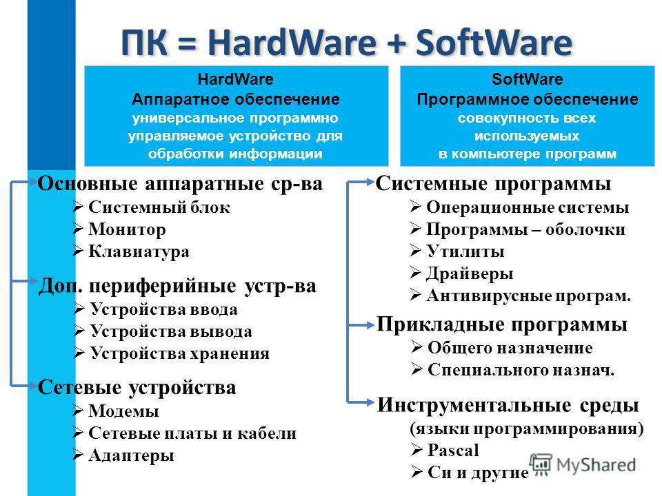 ПК = HardWare + SoftWare HardWare Аппаратное обеспечение универсальное программно управляемое устройство для обработки информации SoftWare Программное обеспечение совокупность всех используемых в компьютере программ Основные аппаратные ср-ва Системны
