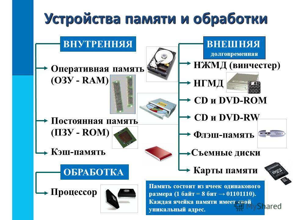 НЖМД (винчестер) НГМД CD и DVD-ROM CD и DVD-RW Флэш-память Съемные диски Карты памяти Устройства памяти и обработки ВНУТРЕННЯЯВНЕШНЯЯ долговременная Оперативная память (ОЗУ - RAM) Постоянная память (ПЗУ - ROM) Кэш-память ОБРАБОТКА Процессор Память со