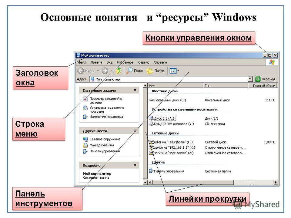 Основные понятия и ресурсы Windows Заголовок окна Кнопки управления окном Строка меню Панель инструментов Линейки прокрутки