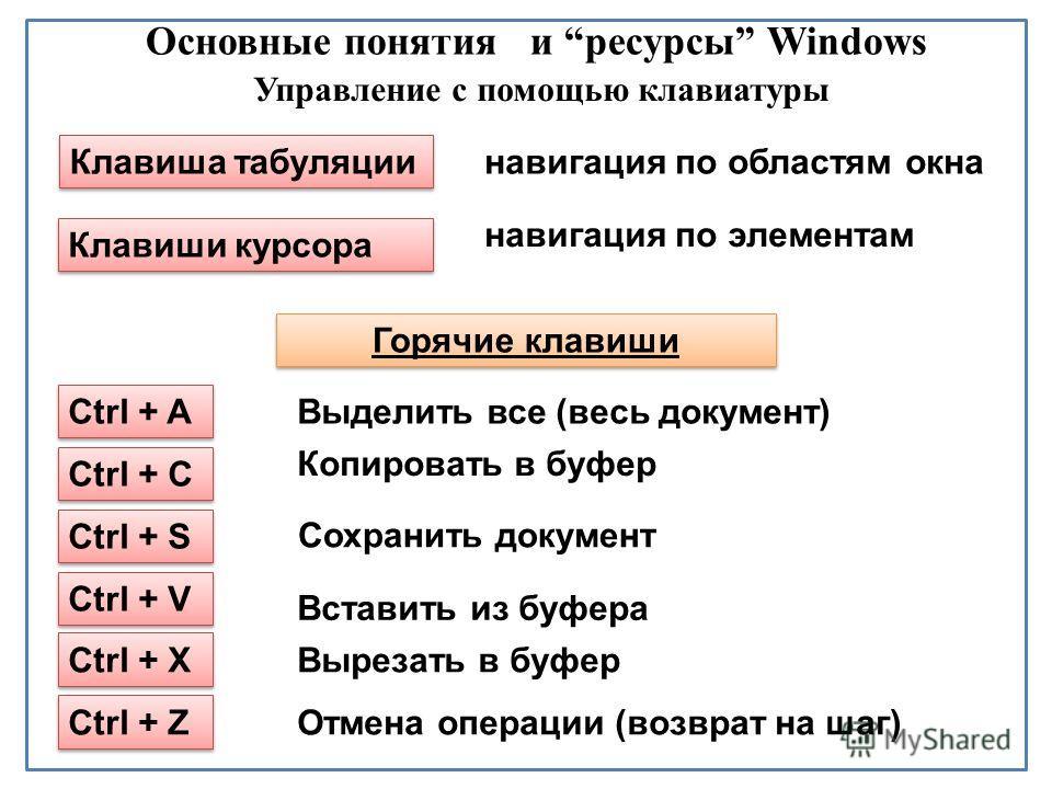 Основные понятия и ресурсы Windows Управление с помощью клавиатуры Клавиша табуляции Ctrl + A Клавиши курсора Выделить все (весь документ) Копировать в буфер Горячие клавиши Сохранить документ Ctrl + С Ctrl + S Ctrl + V Ctrl + X Ctrl + Z навигация по