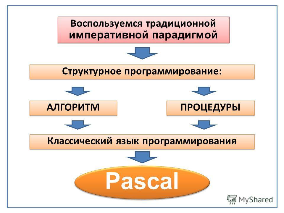 Воспользуемся традиционной императивной парадигмой Воспользуемся традиционной императивной парадигмой Структурное программирование: АЛГОРИТМ ПРОЦЕДУРЫ Pascal Классический язык программирования