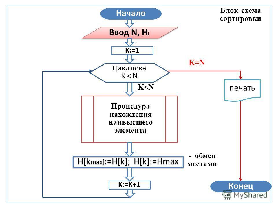 Ввод N, H i Блок-схема сортировки Конец K:=1 K:=K+1 H[k max] :=H[k]; H[k]:=Hmax Начало K