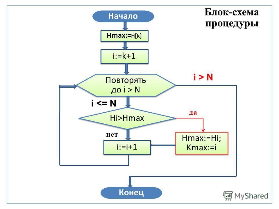 Hi>Hmax Блок-схема процедуры Повторять до i > N Повторять до i > N Hmax:=Hi; Kmax:=i да нет i:=k+1 i:=i+1 Конец Начало i > N i