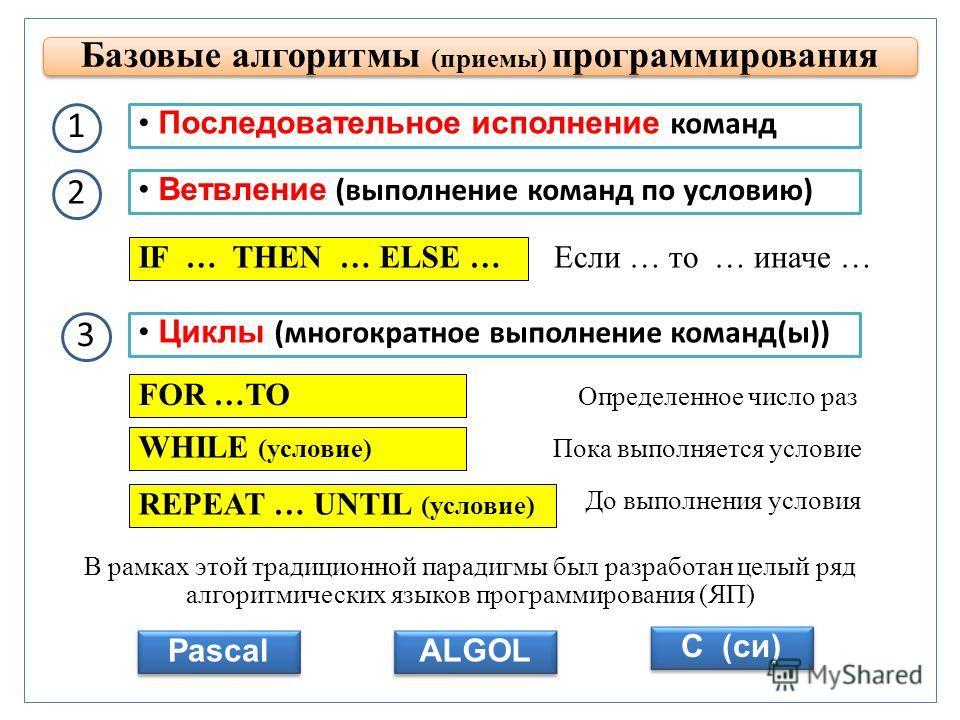 Базовые алгоритмы (приемы) программирования Последовательное исполнение команд Ветвление (выполнение команд по условию) Циклы (многократное выполнение команд(ы)) В рамках этой традиционной парадигмы был разработан целый ряд алгоритмических языков про