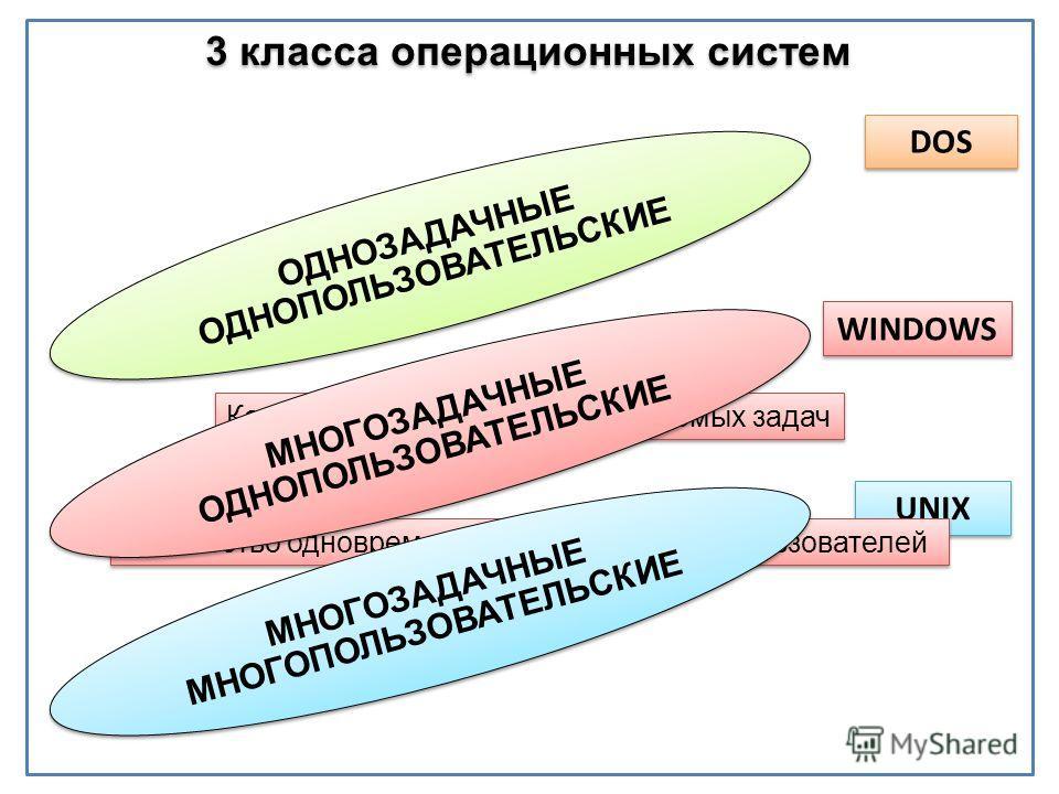 DOS WINDOWS UNIX 3 класса операционных систем Показатели: Количество одновременно решаемых задач Количество одновременно обслуживаемых пользователей ОДНОЗАДАЧНЫЕ ОДНОПОЛЬЗОВАТЕЛЬСКИЕ ОДНОЗАДАЧНЫЕ ОДНОПОЛЬЗОВАТЕЛЬСКИЕ МНОГОЗАДАЧНЫЕ ОДНОПОЛЬЗОВАТЕЛЬСКИ