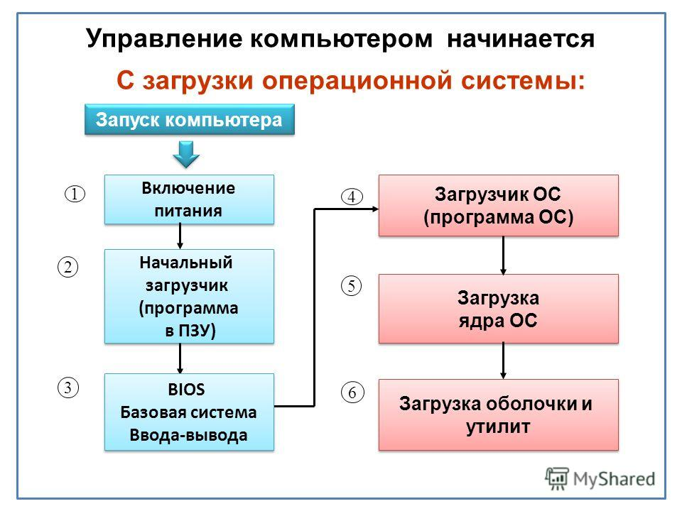 Запуск компьютера С загрузки операционной системы: Начальный загрузчик (программа в ПЗУ) Начальный загрузчик (программа в ПЗУ) Загрузчик ОС (программа ОС) Загрузчик ОС (программа ОС) Загрузка ядра ОС Загрузка ядра ОС Загрузка оболочки и утилит Загруз