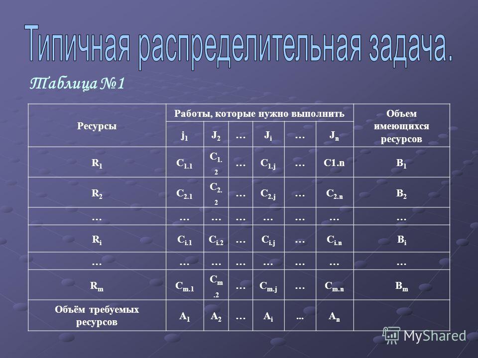 Таблица 1 Ресурсы Работы, которые нужно выполнитьОбъем имеющихся ресурсов j1j1 J2J2 …JiJi …JnJn R1R1 C 1.1 C 1. 2 …C 1.j …C1.nB1B1 R2R2 C 2.1 C 2. 2 …C 2.j …C 2.n B2B2 …………………… RiRi C i.1 C i.2 …C i.j …C i.n BiBi …………………… RmRm C m.1 C m.2 …C m.j …C m