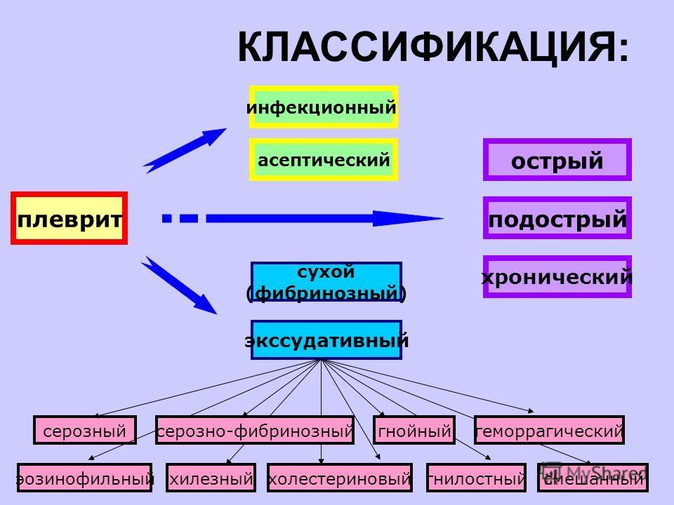 КЛАССИФИКАЦИЯ: инфекционный асептический плеврит сухой (фибринозный) экссудативный серозный гнилостныйсмешанныйэозинофильныйхолестериновыйхилезный подострый острый хронический серозно-фибринозныйгнойныйгеморрагический