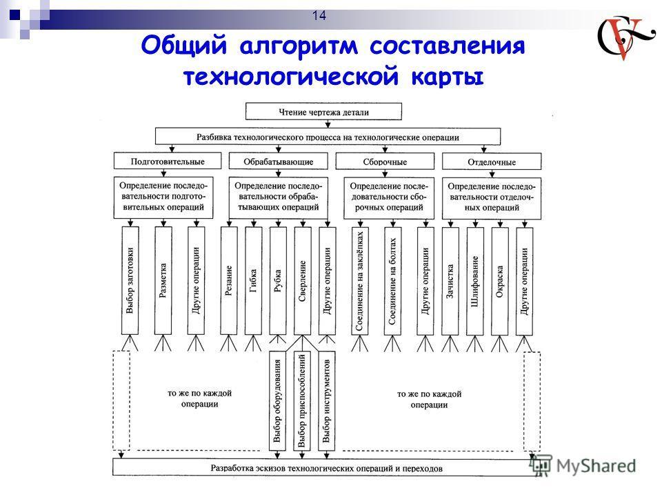 Общий алгоритм составления технологической карты 14
