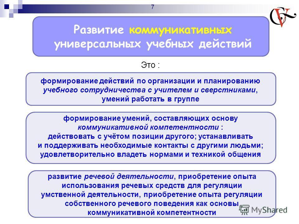 Развитие коммуникативных универсальных учебных действий Это : формирование действий по организации и планированию учебного сотрудничества с учителем и сверстниками, умений работать в группе формирование умений, составляющих основу коммуникативной ком