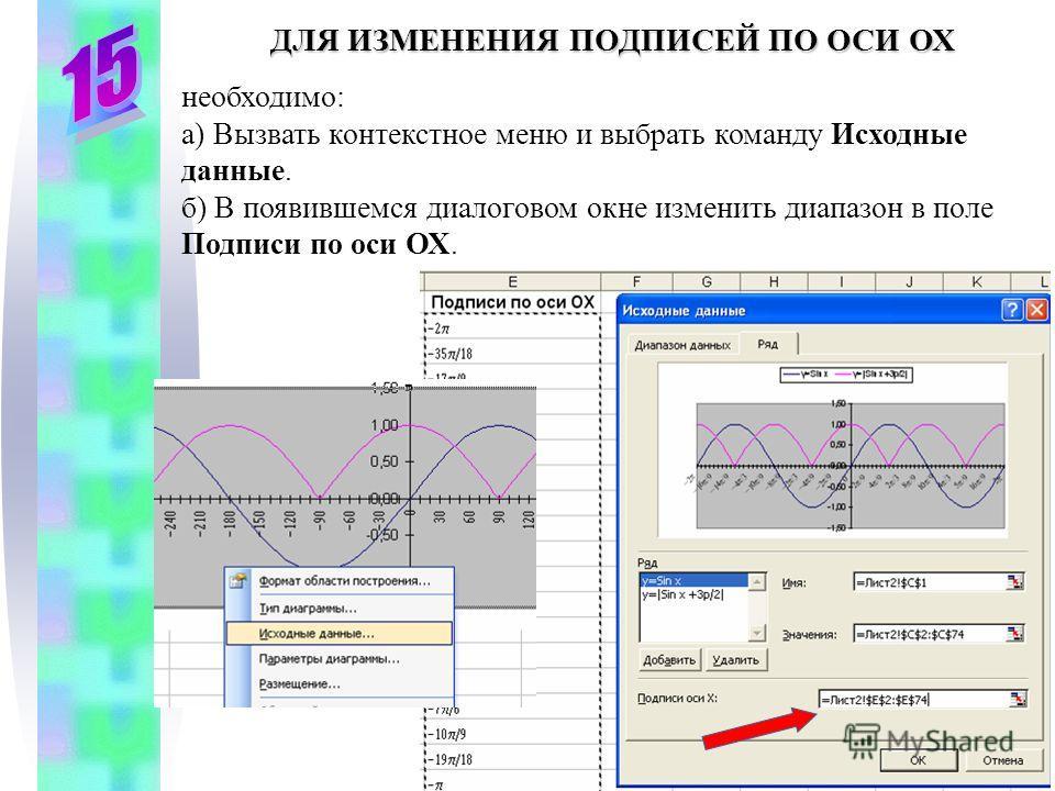 ДЛЯ ИЗМЕНЕНИЯ ПОДПИСЕЙ ПО ОСИ ОХ необходимо: а) Вызвать контекстное меню и выбрать команду Исходные данные. б) В появившемся диалоговом окне изменить диапазон в поле Подписи по оси ОХ.