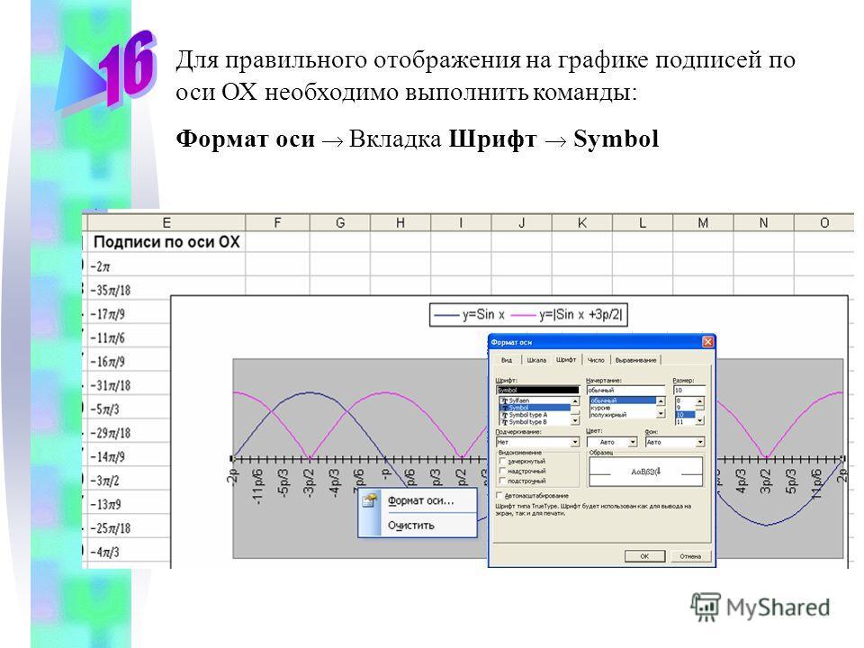 Для правильного отображения на графике подписей по оси ОХ необходимо выполнить команды: Формат оси Вкладка Шрифт Symbol