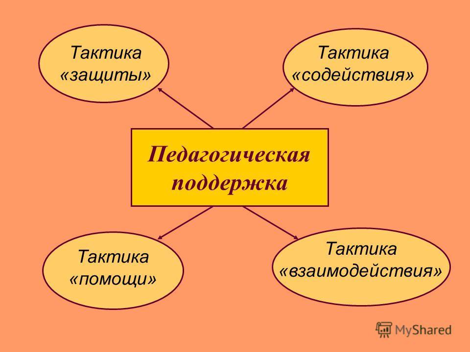 Педагогическая поддержка Тактика «содействия» Тактика «защиты» Тактика «помощи» Тактика «взаимодействия»