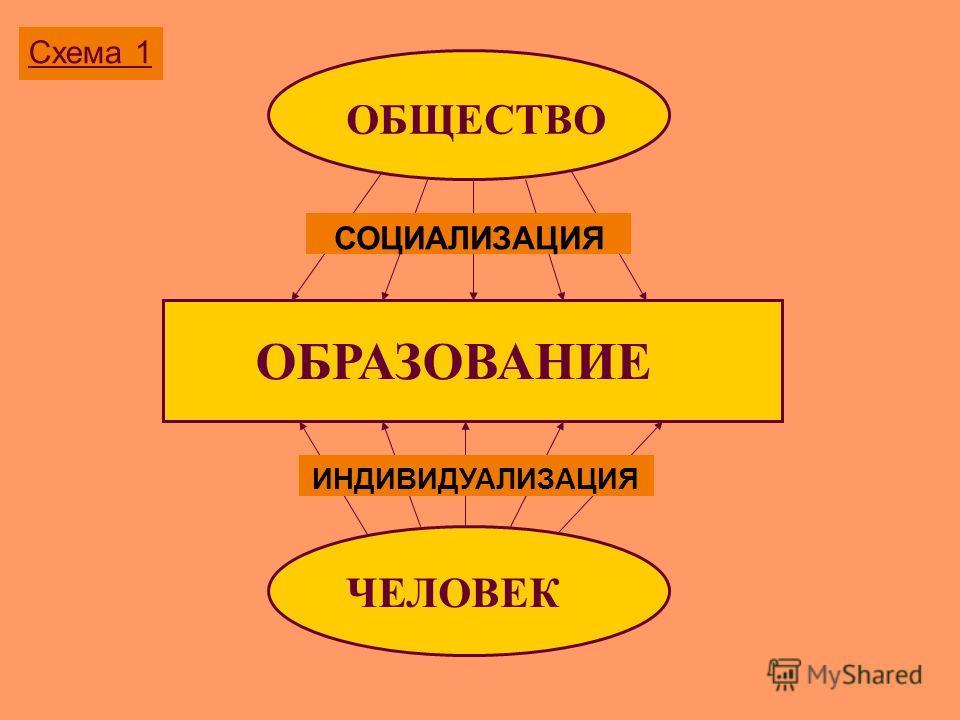 Схема 1 ОБЩЕСТВО ОБРАЗОВАНИЕ ЧЕЛОВЕК СОЦИАЛИЗАЦИЯ ИНДИВИДУАЛИЗАЦИЯ