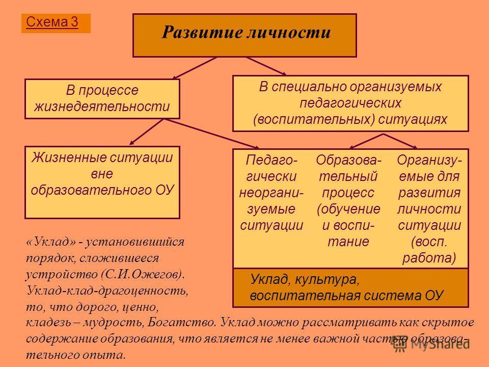 Схема 3 В специально организуемых педагогических (воспитательных) ситуациях В процессе жизнедеятельности Жизненные ситуации вне образовательного ОУ Педаго- гически неоргани- зуемые ситуации Образова- тельный процесс (обучение и воспи- тание Организу-