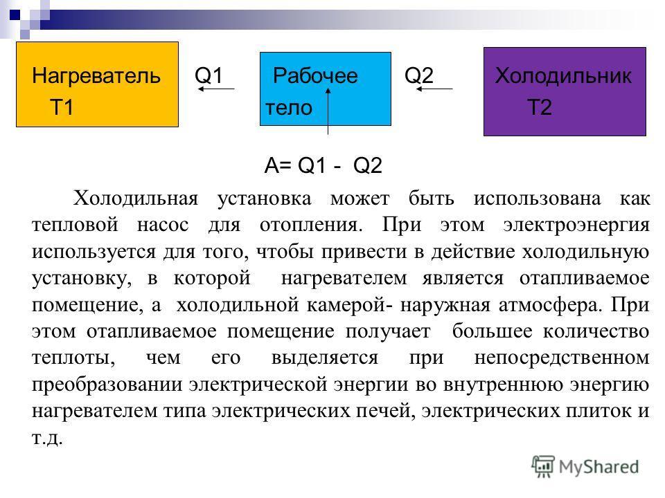 Нагреватель Q1 Рабочее Q2 Холодильник Т1 тело Т2 A= Q1 - Q2 Холодильная установка может быть использована как тепловой насос для отопления. При этом электроэнергия используется для того, чтобы привести в действие холодильную установку, в которой нагр