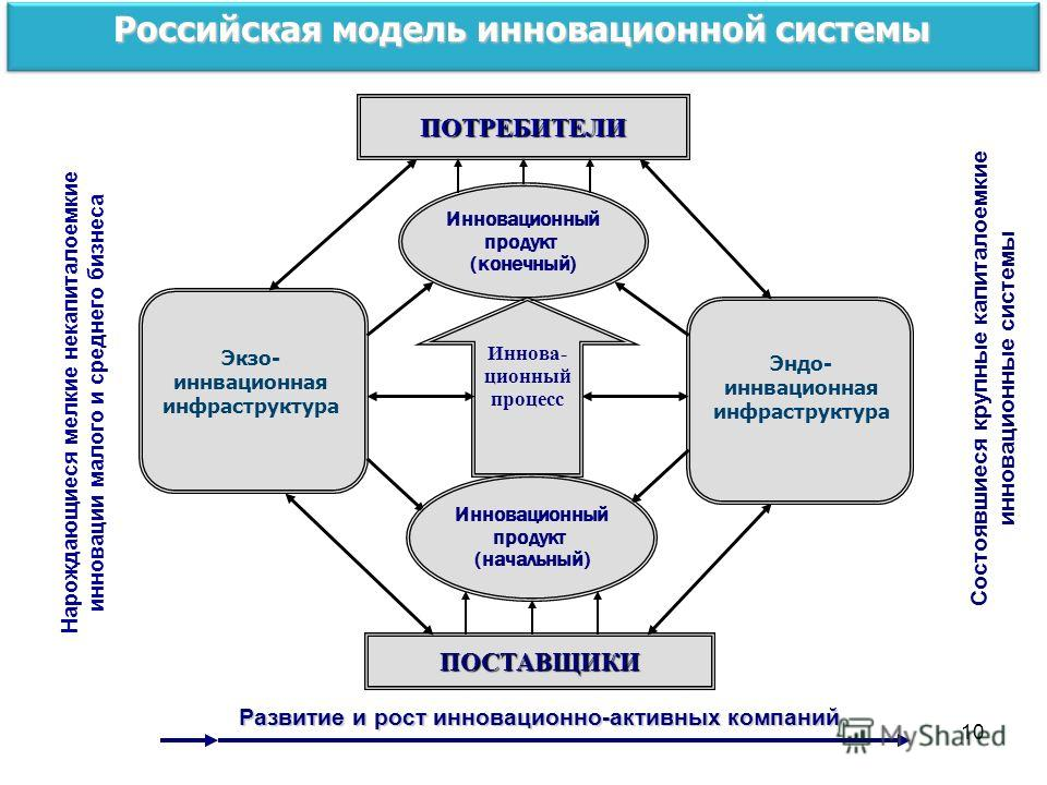 10 Российская модель инновационной системы ПОСТАВЩИКИ Инновационный продукт (конечный) ПОТРЕБИТЕЛИ Иннова- ционный процесс Инновационный продукт (начальный) Нарождающиеся мелкие некапиталоемкие инновации малого и среднего бизнеса Состоявшиеся крупные