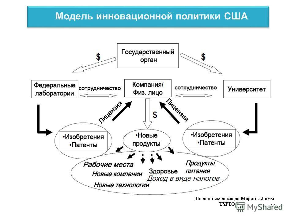 Модель инновационной политики США 11