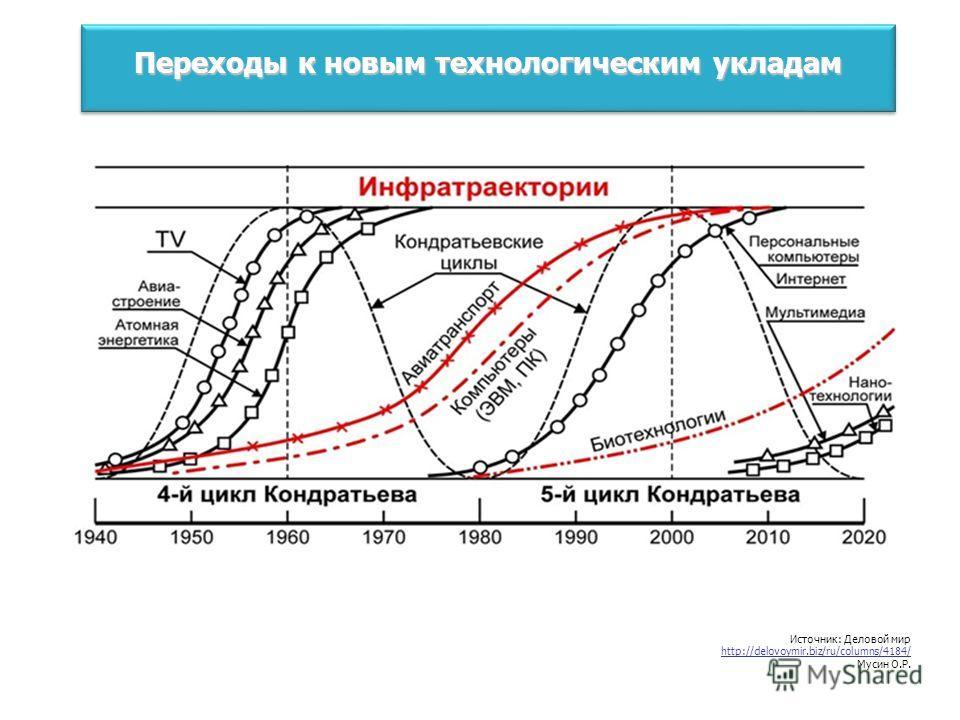 Переходы к новым технологическим укладам Источник: Деловой мир http://delovoymir.biz/ru/columns/4184/ Мусин О.Р.