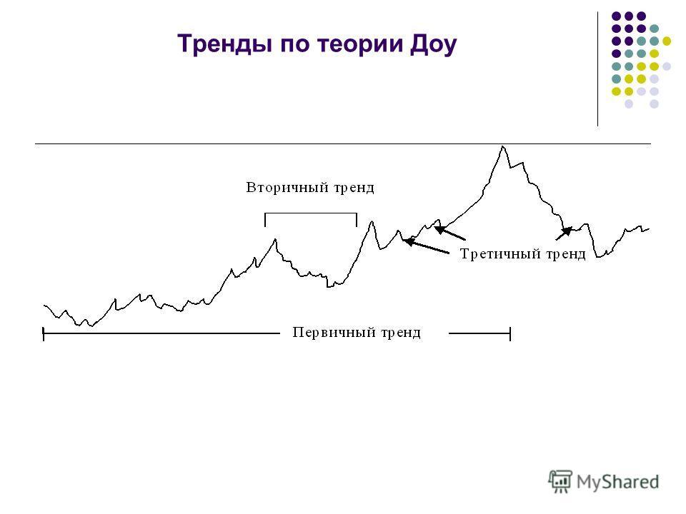 Тренды по теории Доу