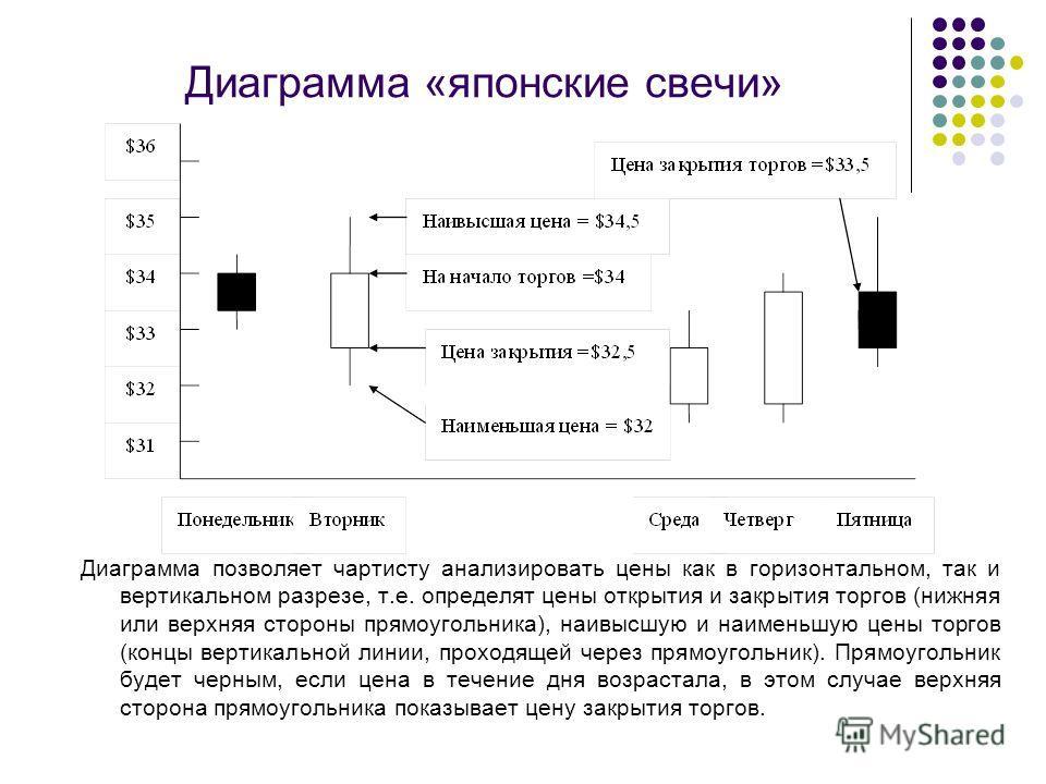 Диаграмма «японские свечи» Диаграмма позволяет чартисту анализировать цены как в горизонтальном, так и вертикальном разрезе, т.е. определят цены открытия и закрытия торгов (нижняя или верхняя стороны прямоугольника), наивысшую и наименьшую цены торго