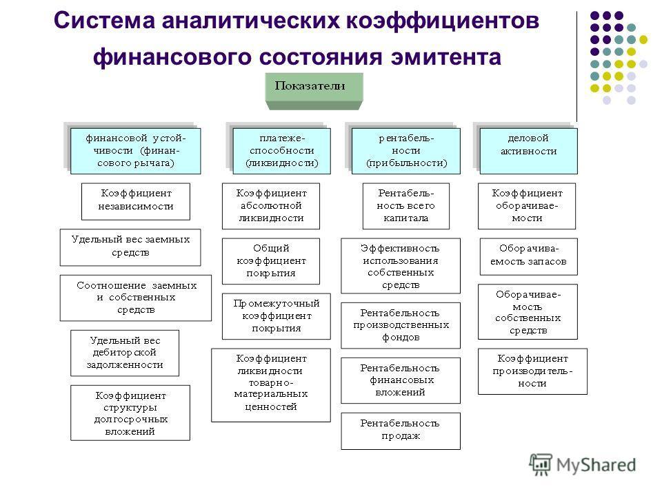 Система аналитических коэффициентов финансового состояния эмитента