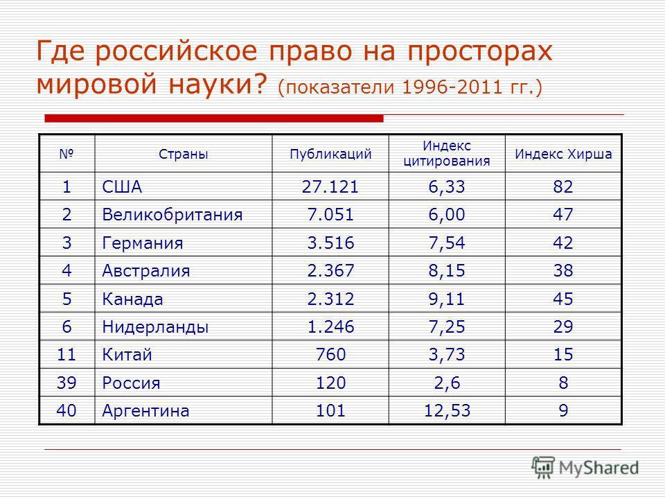 Где российское право на просторах мировой науки? (показатели 1996-2011 гг.) СтраныПубликаций Индекс цитирования Индекс Хирша 1США27.1216,3382 2Великобритания7.0516,0047 3Германия3.5167,5442 4Австралия2.3678,1538 5Канада2.3129,1145 6Нидерланды1.2467,2