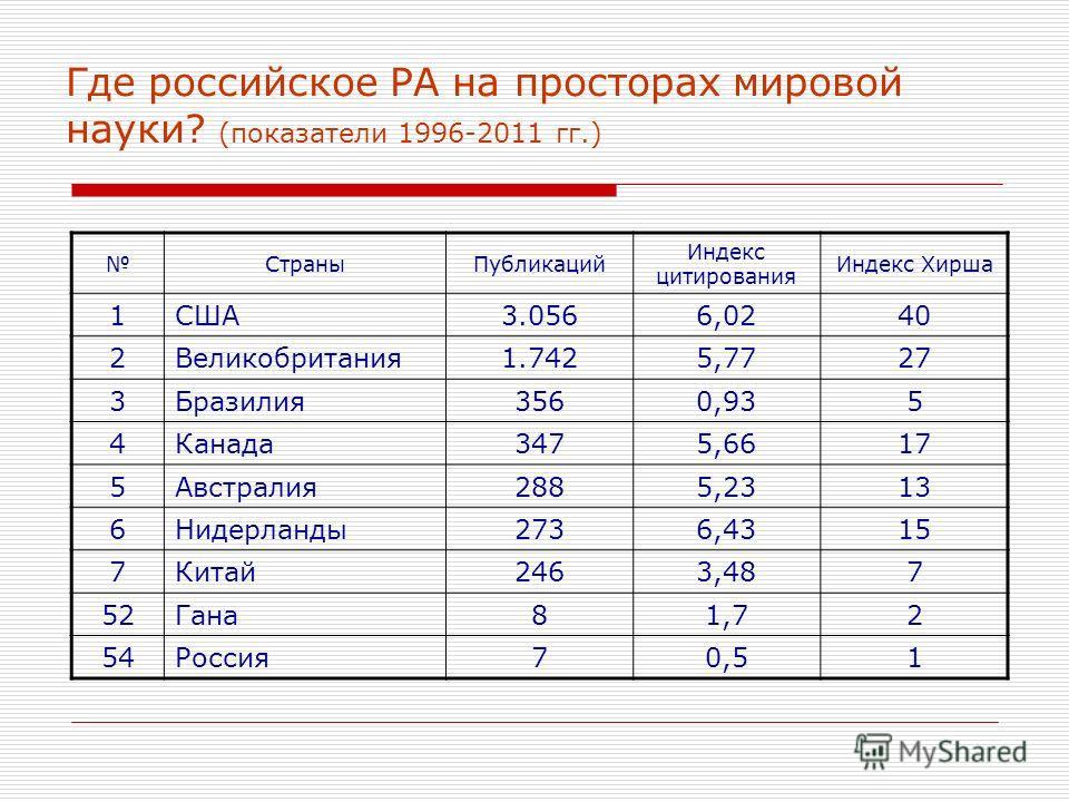 Где российское РА на просторах мировой науки? (показатели 1996-2011 гг.) СтраныПубликаций Индекс цитирования Индекс Хирша 1США3.0566,0240 2Великобритания1.7425,7727 3Бразилия3560,935 4Канада3475,6617 5Австралия2885,2313 6Нидерланды2736,4315 7Китай246