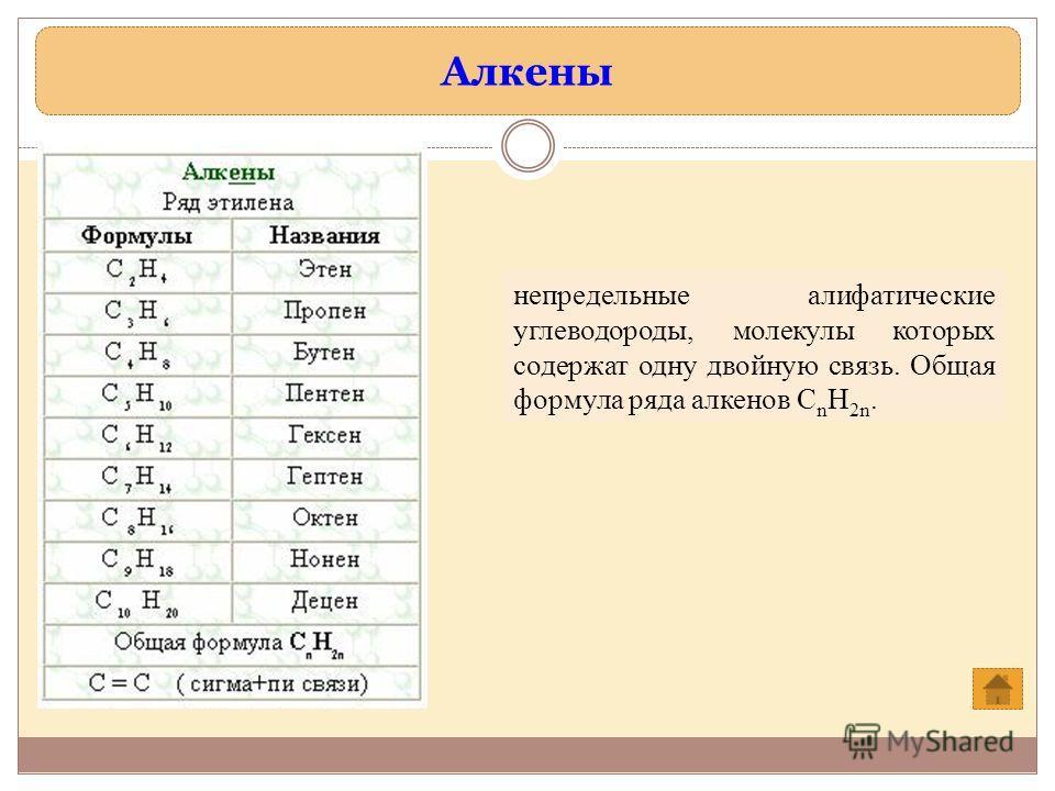 Алкены непредельные алифатические углеводороды, молекулы которых содержат одну двойную связь. Общая формула ряда алкенов C n H 2n.