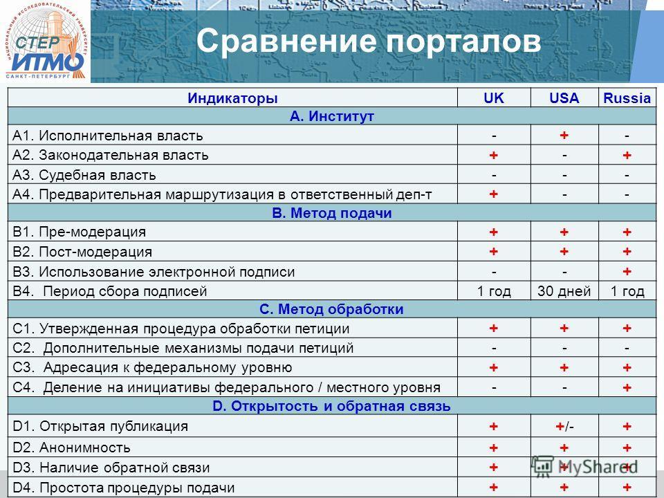 CTEP ИндикаторыUKUSARussia A. Институт A1. Исполнительная власть- + - A2. Законодательная власть + - + A3. Судебная власть--- A4. Предварительная маршрутизация в ответственный деп-т + -- B. Метод подачи B1. Пре-модерация +++ B2. Пост-модерация +++ B3