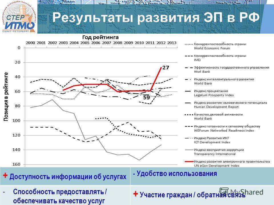 CTEP Результаты развития ЭП в РФ + Доступность информации об услугах - Удобство использования - Способность предоставлять / обеспечивать качество услуг + Участие граждан / обратная связь