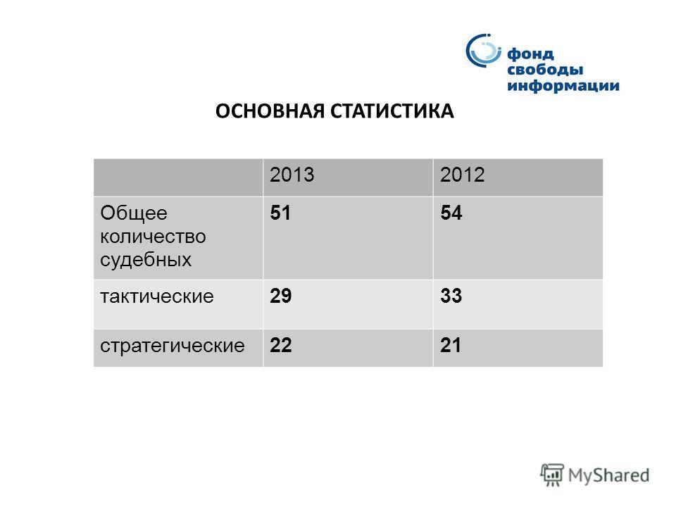 ОСНОВНАЯ СТАТИСТИКА 20132012 Общее количество судебных 5154 тактические2933 стратегические2221
