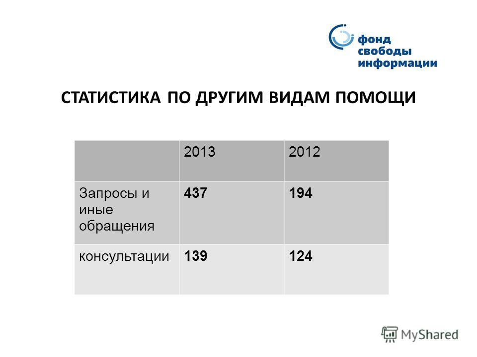 СТАТИСТИКА ПО ДРУГИМ ВИДАМ ПОМОЩИ 20132012 Запросы и иные обращения 437194 консультации139124