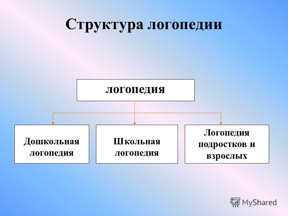Структура логопедии логопедия Дошкольная логопедия Школьная логопедия Логопедия подростков и взрослых