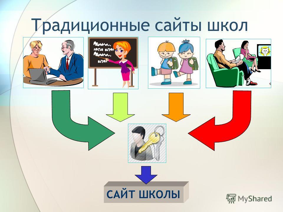 САЙТ ШКОЛЫ Традиционные сайты школ