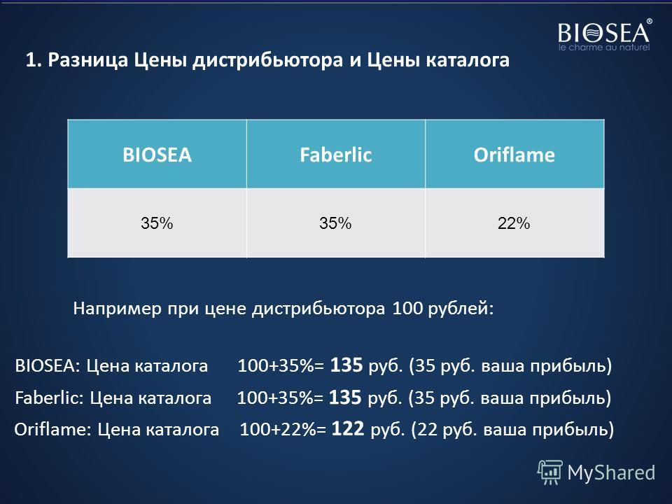 1. Разница Цены дистрибьютора и Цены каталога Oriflame: Цена каталога 100+22%= 122 руб. (22 руб. ваша прибыль) BIOSEAFaberlicOriflame 35% 22% Например при цене дистрибьютора 100 рублей: BIOSEA: Цена каталога 100+35%= 135 руб. (35 руб. ваша прибыль) F