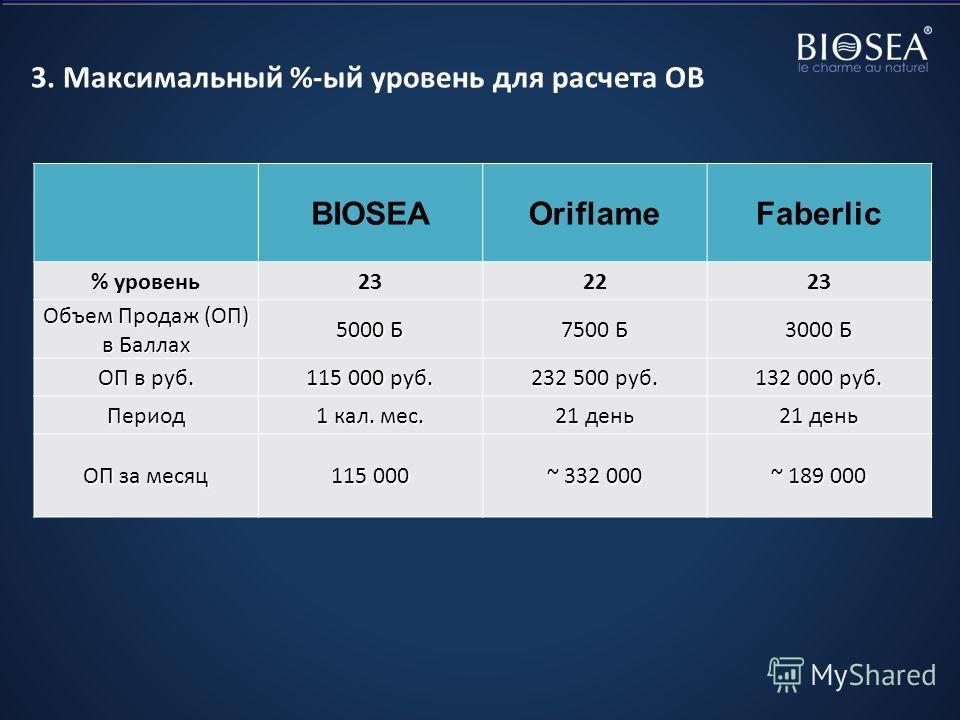3. Максимальный %-ый уровень для расчета ОВ BIOSEAOriflameFaberlic % уровень232223 Объем Продаж (ОП) в Баллах 5000 Б 7500 Б 3000 Б ОП в руб. 115 000 руб. 232 500 руб. 132 000 руб. Период 1 кал. мес. 21 день ОП за месяц 115 000 ~ 332 000 ~ 189 000