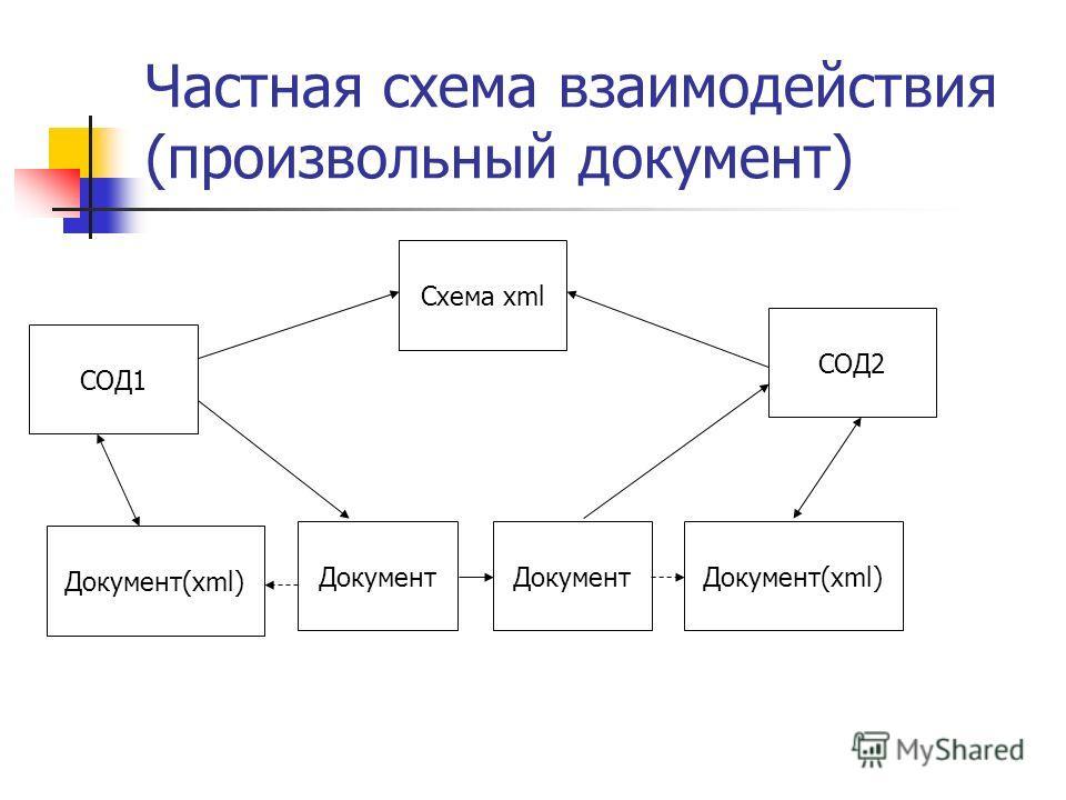 Частная схема взаимодействия (произвольный документ) Документ(xml) СОД1 Схема xml Документ(xml) СОД2 Документ