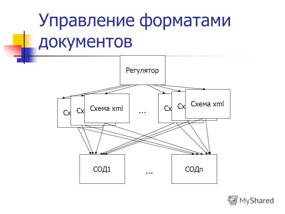 Управление форматами документов Схема xml Регулятор … СОД1СОДn …