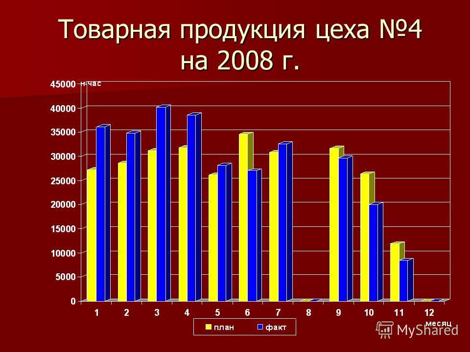 Товарная продукция цеха 4 на 2008 г.
