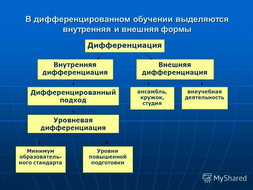 В дифференцированном обучении выделяются внутренняя и внешняя формы Дифференциация Внутренняя дифференциация Дифференцированный подход Уровневая дифференциация Внешняя дифференциация ансамбль, кружок, студия внеучебная деятельность Минимум образовате