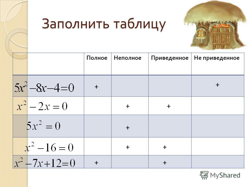 Заполнить таблицу ПолноеНеполноеПриведенноеНе приведенное + + + + + + + + +
