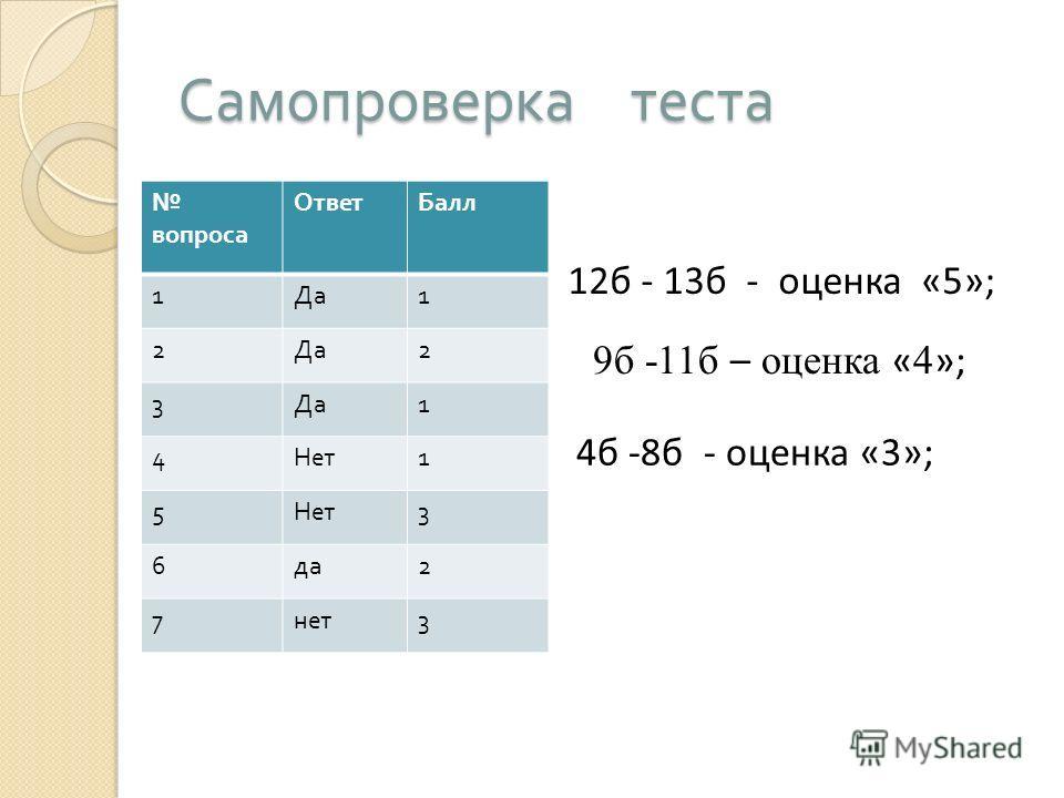Самопроверка теста вопроса ОтветБалл 1 Да 1 2 2 3 1 4 Нет 1 5 3 6 да 2 7 нет 3 12б - 13б - оценка «5»; 9б -11б – оценка « 4 »; 4б -8б - оценка «3»;