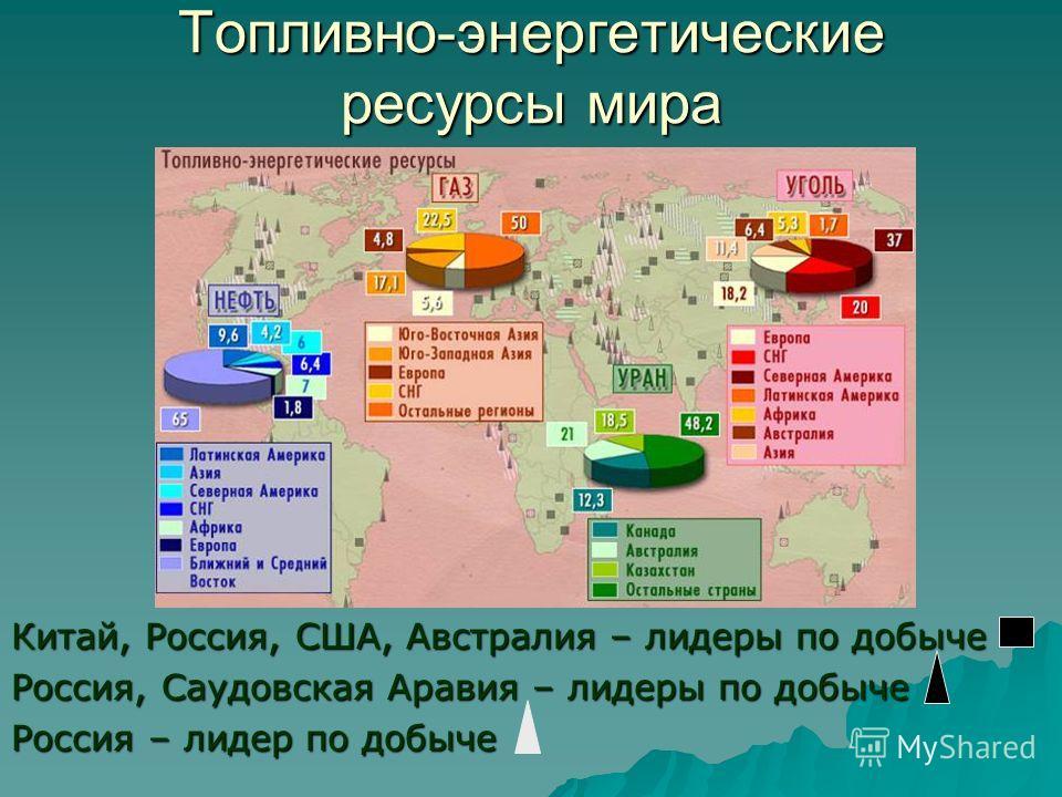 Топливно-энергетические ресурсы мира Китай, Россия, США, Австралия – лидеры по добыче Россия, Саудовская Аравия – лидеры по добыче Россия – лидер по добыче